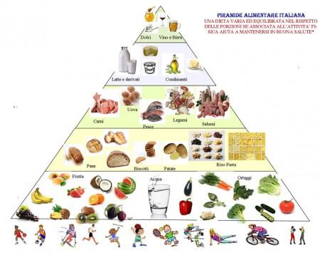 piramide-alimentare-italiana-nutrizionista-trani-puglia
